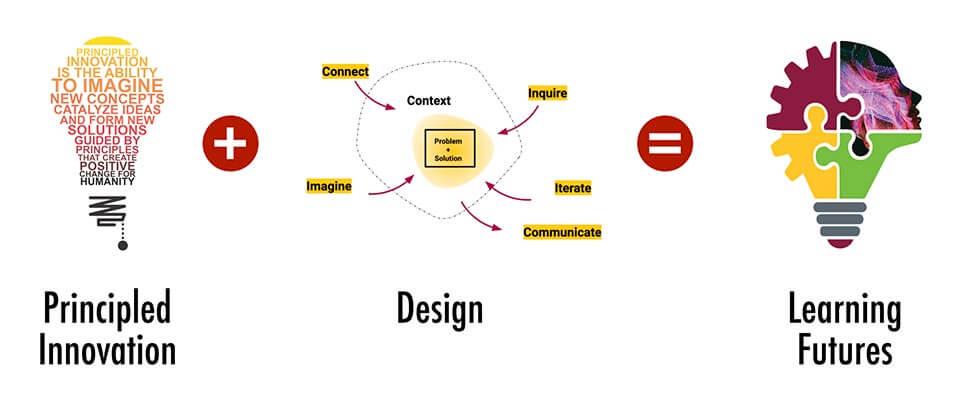 Principled Innovation + Design = Learning Futures