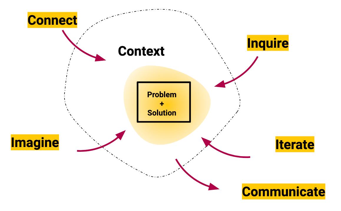 The PI Design model