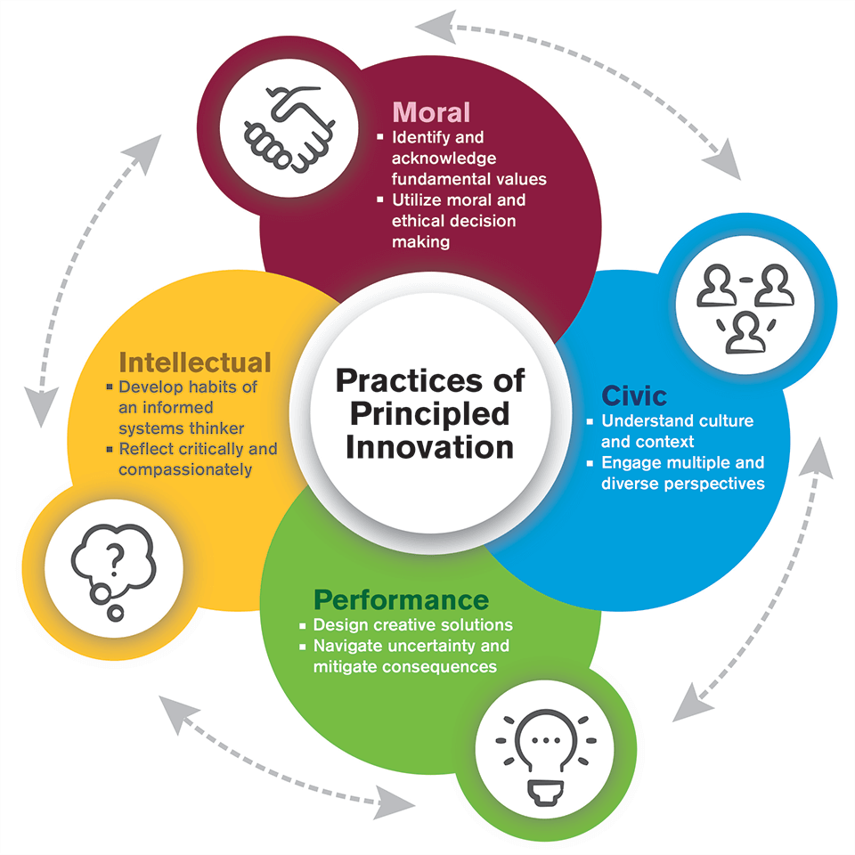 Practices of Principled Innovation graphic