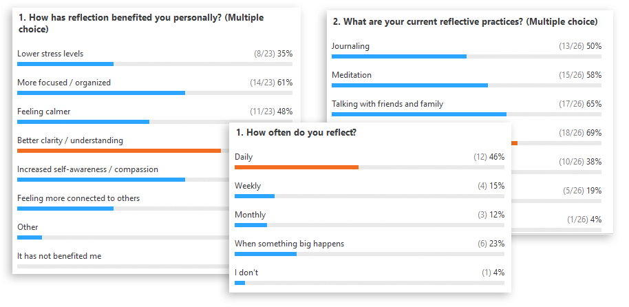 Analytical charts of reflection questions