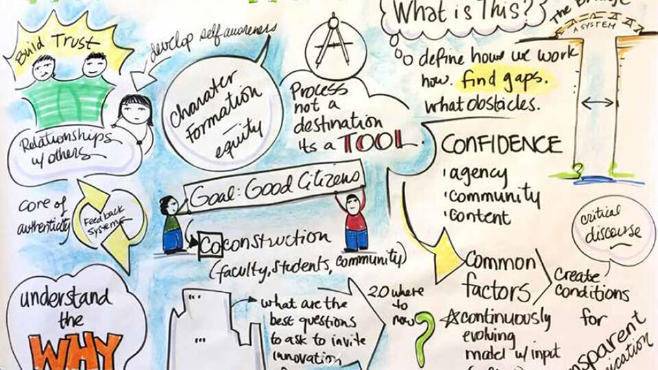 Principled Innovation's year one storymap